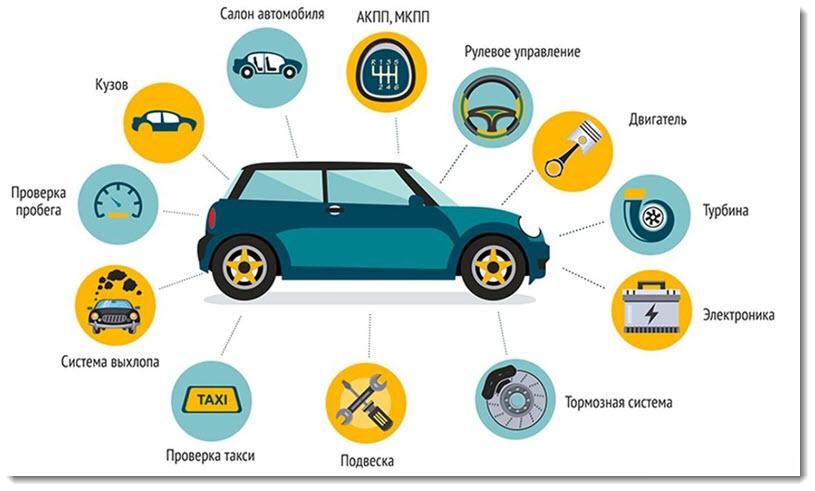 проверка авто перед покупкой техническое состояние